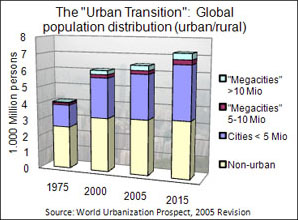 challenges in living in mega cities Megacities: housing challenges  the nature of slums and squatter settlements one of the key  what are the benefits of living in the slum according to the family.